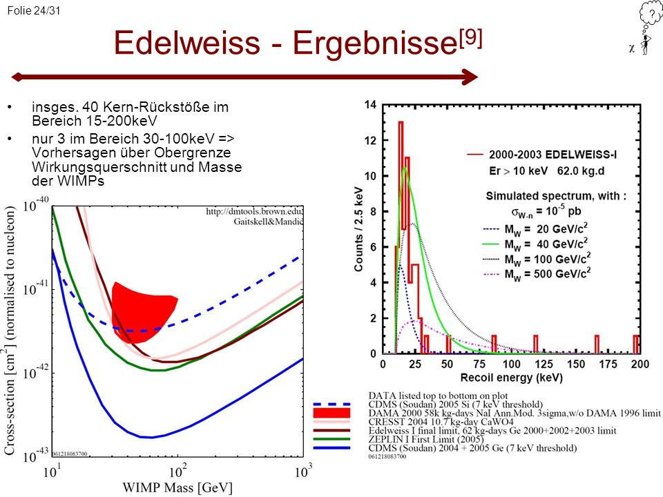 Edelweiss - Ergebnisse[9]
